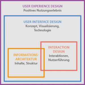 Schaubild User Interface-Design