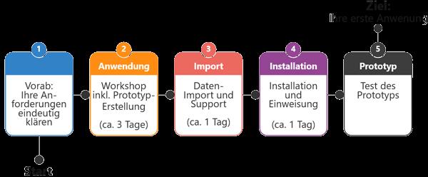 Grafik Business App-Prototyp erstellen in 5 Tagen, Gedys Intraware